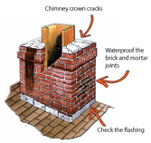 Chimney Liner Repair Options